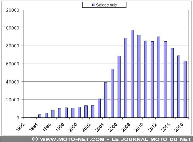 1992-2016 : nombre de permis à solde nul