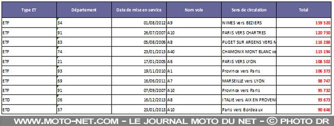 Les dix radars fixes qui ont le plus flashé en France en 2016