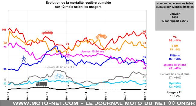 Evolution de la mortalité routière selon les usagers