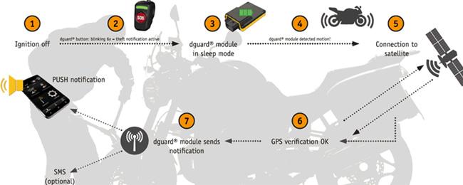 Ecall Dguard : premier système d'appel d'urgence 100% moto