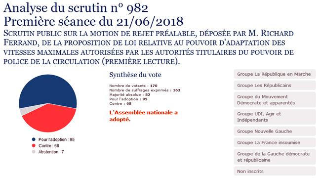 80 km/h à l'Assemblée nationale : votre député est-il pour ou contre ?