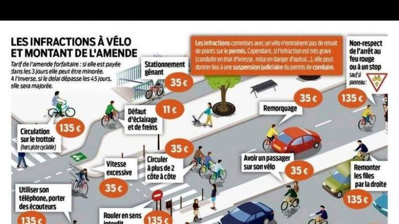 Les infractions à vélo. © Sécurité Routière / © Sécurité routière